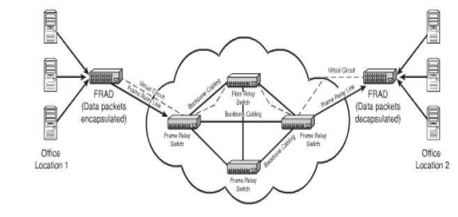 WAN technology types and properties - CompTIA Network+ Prep