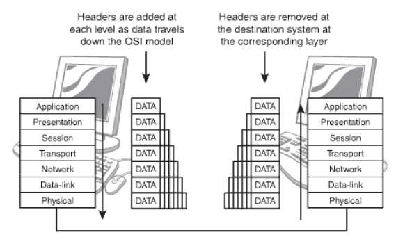 Functions of layers within osi model comptia network prep while the data travels down the layers headers are added which is known as encapsulation and removed as it travels down which is known as decapsulation ccuart Image collections