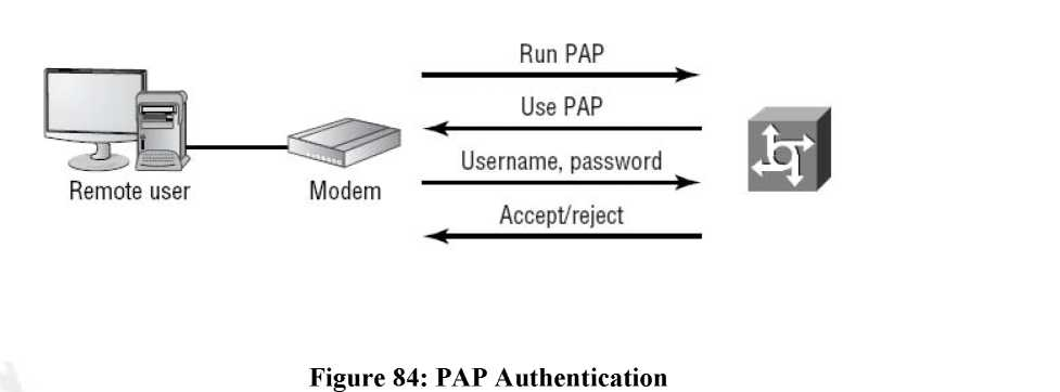 Point-to-point authentication ...