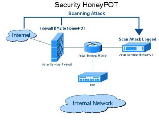 an introduction to the analysis of computer hackers Introduction to information security  taking calls and helping office workers with computer problems was not  giving hackers easy access to arpanet because of.