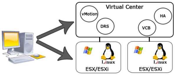 vSphere 4 Client - VMware VCP-410 Prep