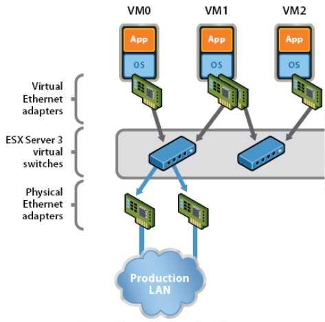 vmware network virtualization design guide