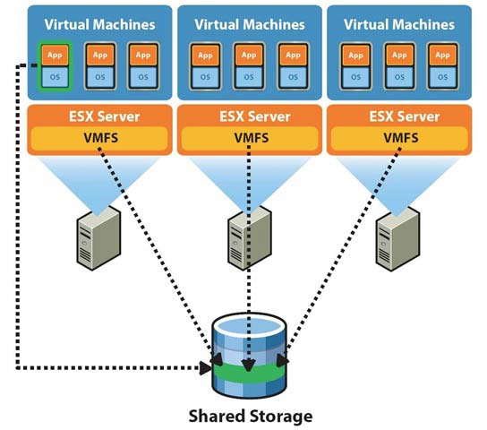 Setting up and Managing Storage Devices - VMware VCP-410 Prep