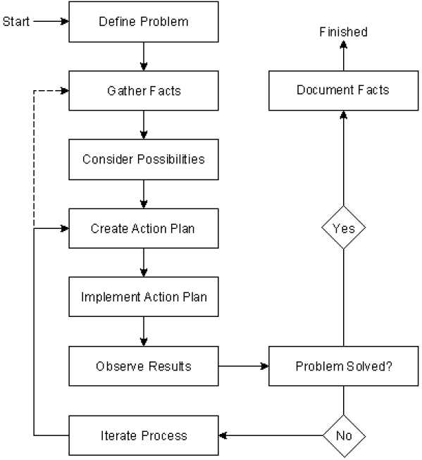 Comptia Troubleshooting Steps: General Troubleshooting Model